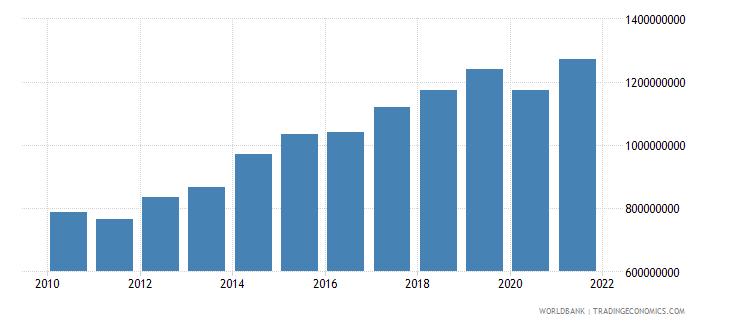 tunisia adjusted savings carbon dioxide damage us dollar wb data