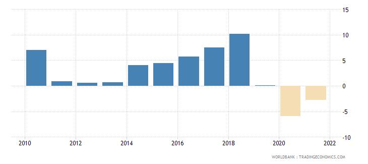 tunisia adjusted savings net national savings percent of gni wb data