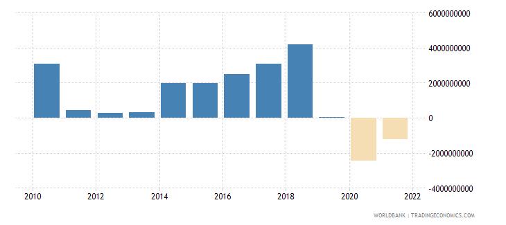 tunisia adjusted savings net national savings us dollar wb data