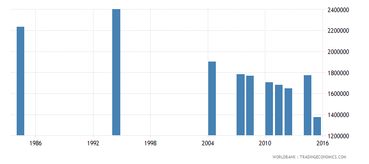 tunisia adult illiterate population 15 years both sexes number wb data