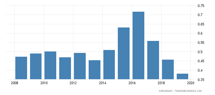 tunisia agricultural raw materials exports percent of merchandise exports wb data