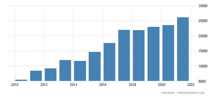 tunisia aquaculture production metric tons wb data