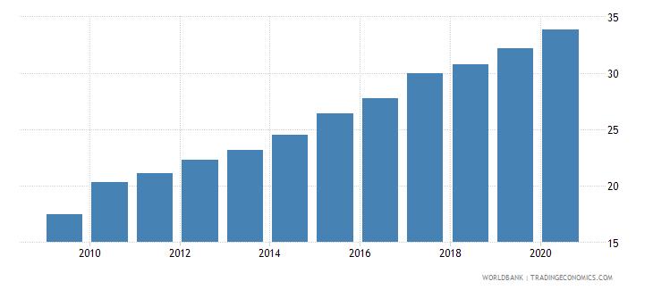 tunisia atms per 100000 adults gfd wb data
