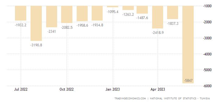 Tunisia Balance of Trade