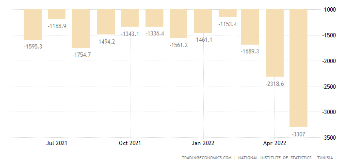 Tunisia Balance of Trade