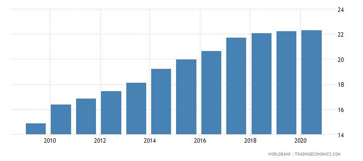 tunisia bank branches per 100000 adults wb data