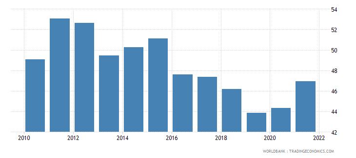 tunisia bank cost to income ratio percent wb data