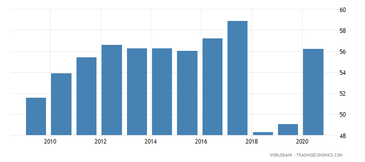 tunisia bank deposits to gdp percent wb data