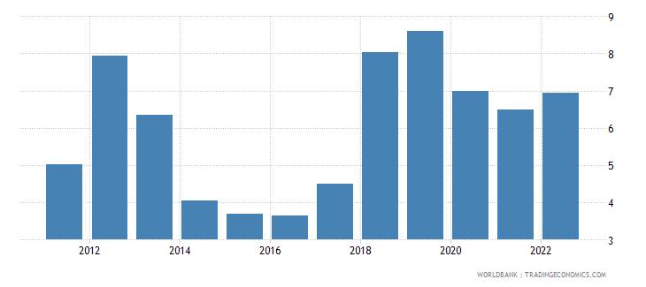 tunisia bank liquid reserves to bank assets ratio percent wb data