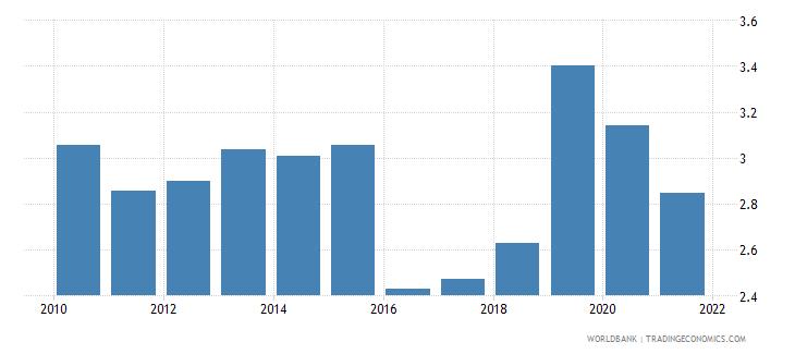 tunisia bank net interest margin percent wb data