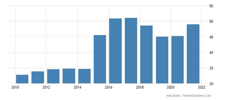 tunisia bank noninterest income to total income percent wb data