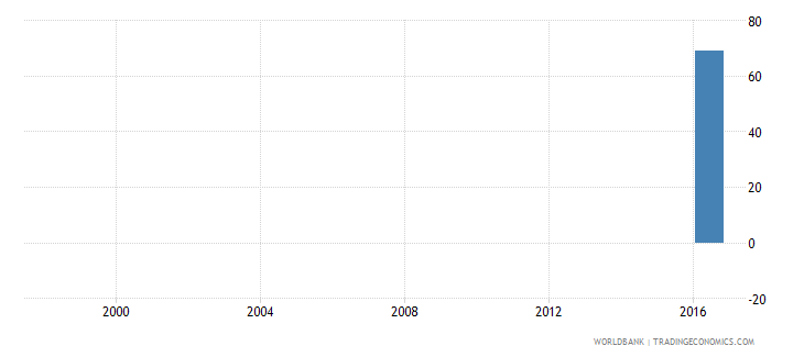 tunisia battle related deaths number of people wb data