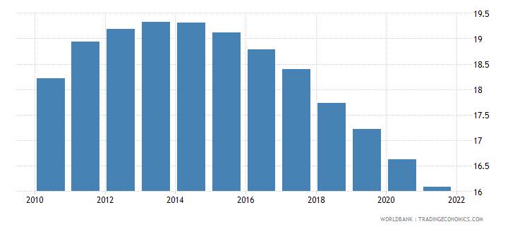 tunisia birth rate crude per 1 000 people wb data