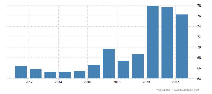 tunisia broad money percent of gdp wb data