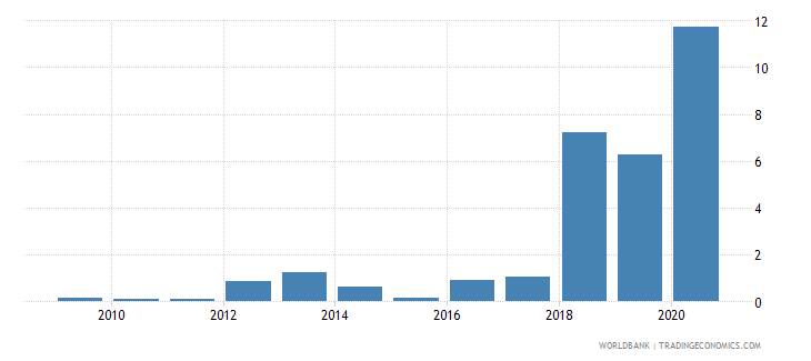 tunisia central bank assets to gdp percent wb data