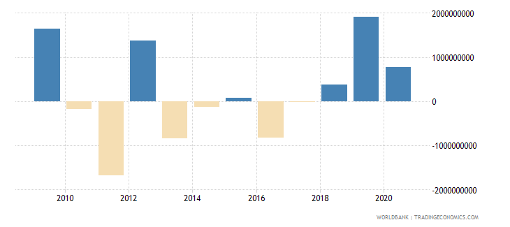 tunisia changes in net reserves bop us dollar wb data