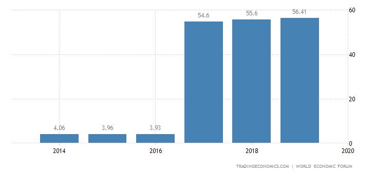 Tunisia Competitiveness Index