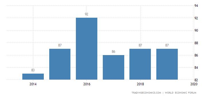 Tunisia Competitiveness Rank