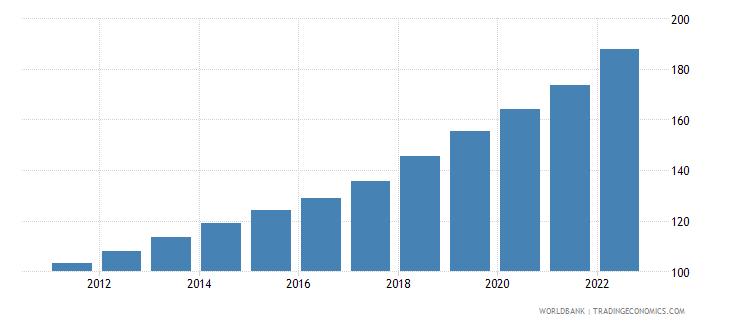tunisia consumer price index 2005  100 wb data