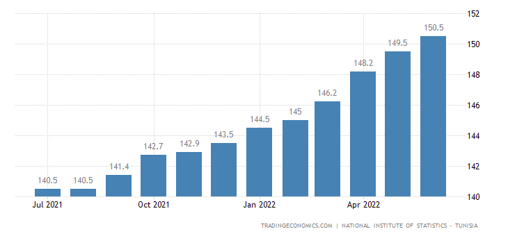 Tunisia Consumer Price Index (CPI)