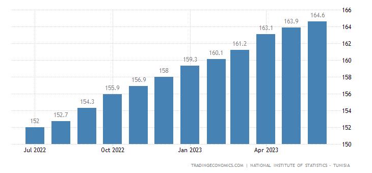 Tunisia Consumer Price Index (CPI)