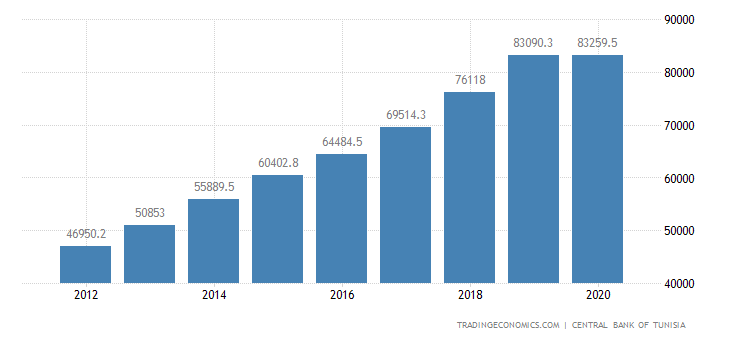 Tunisia Consumer Spending