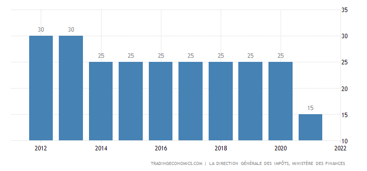 Tunisia Corporate Tax Rate