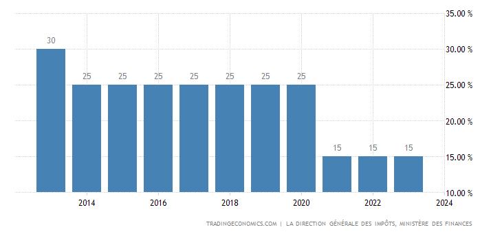Tunisia Corporate Tax Rate