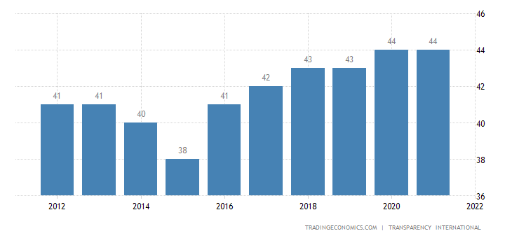 Tunisia Corruption Index