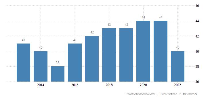Tunisia Corruption Index
