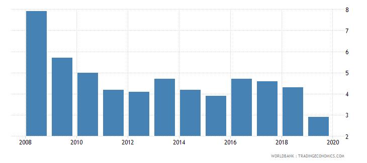 tunisia cost of business start up procedures male percent of gni per capita wb data