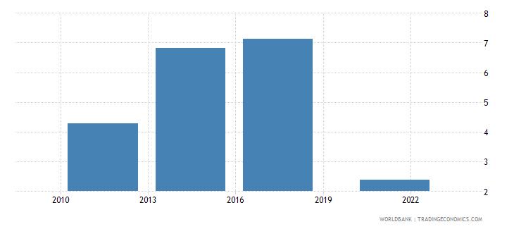 tunisia credit card percent age 15 wb data