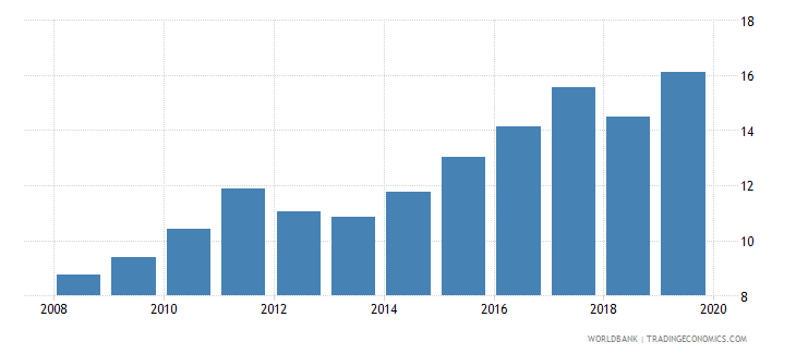 tunisia credit to government and state owned enterprises to gdp percent wb data