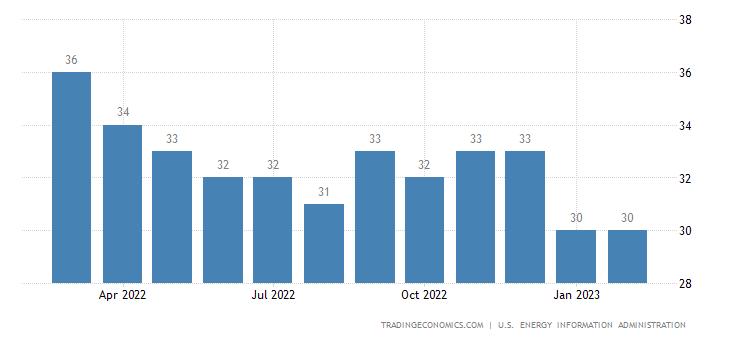 Tunisia Crude Oil Production | 2019 | Data | Chart