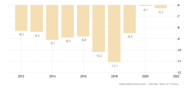 Tunisia Current Account to GDP