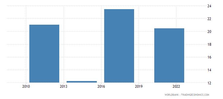 tunisia debit card percent age 15 wb data