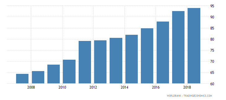 tunisia domestic credit provided by banking sector percent of gdp wb data