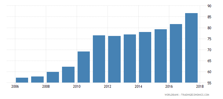 tunisia domestic credit to private sector percent of gdp gfd wb data