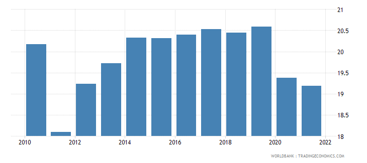 tunisia employment to population ratio 15 plus  female percent wb data