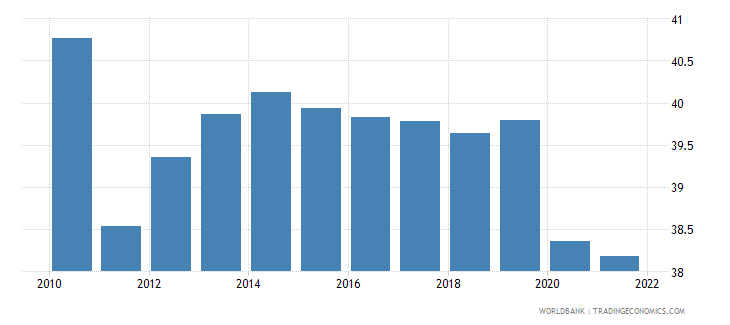 tunisia employment to population ratio 15 plus  total percent wb data