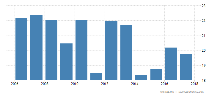 tunisia employment to population ratio ages 15 24 total percent national estimate wb data