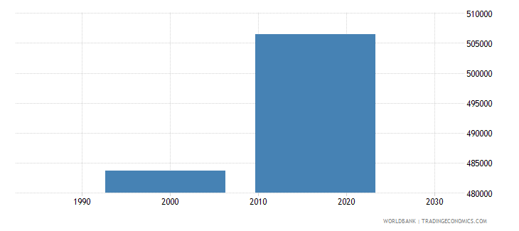 tunisia enrolment in secondary education public institutions female number wb data