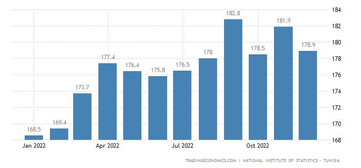 Tunisia Export Prices