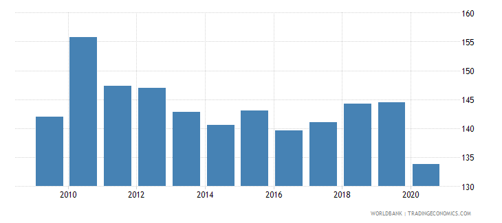 tunisia export volume index 2000  100 wb data