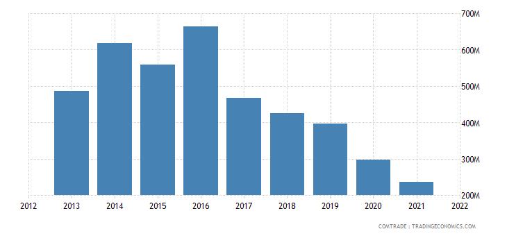 tunisia exports algeria