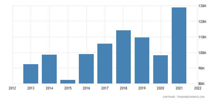 tunisia exports aluminum