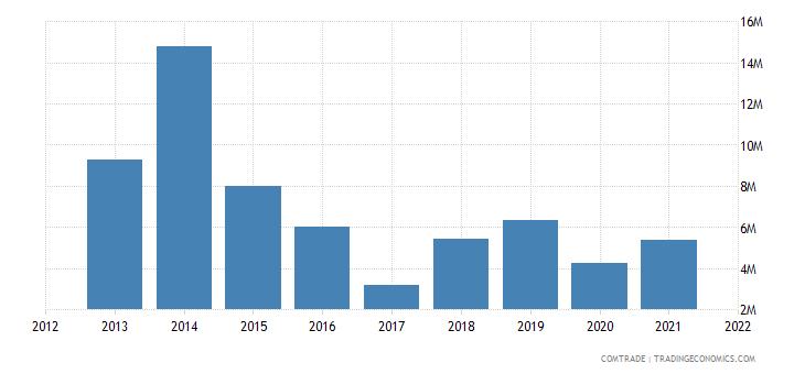 tunisia exports angola