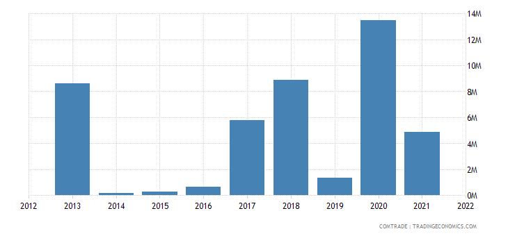 tunisia exports argentina