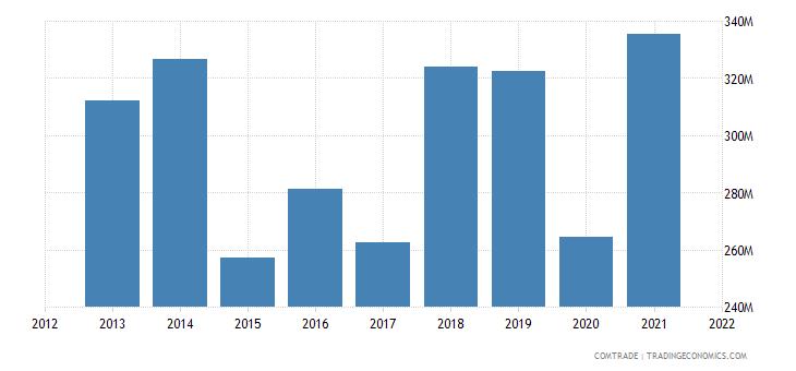 tunisia exports articles iron steel