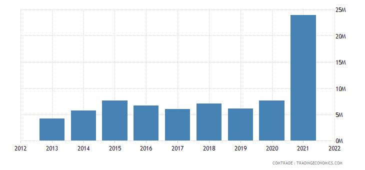 tunisia exports australia
